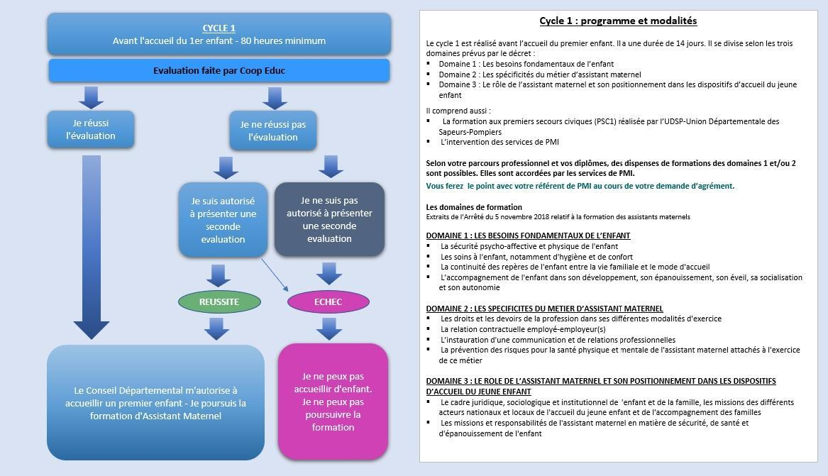 Schema cycle 1 valide