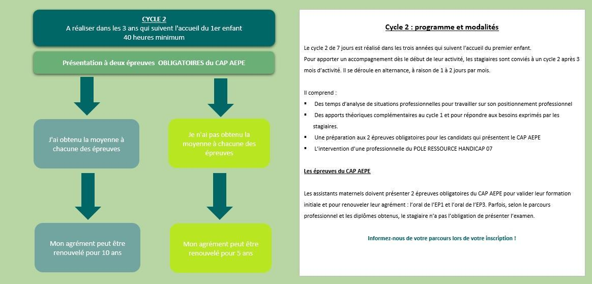 Schema cycle 2 valide